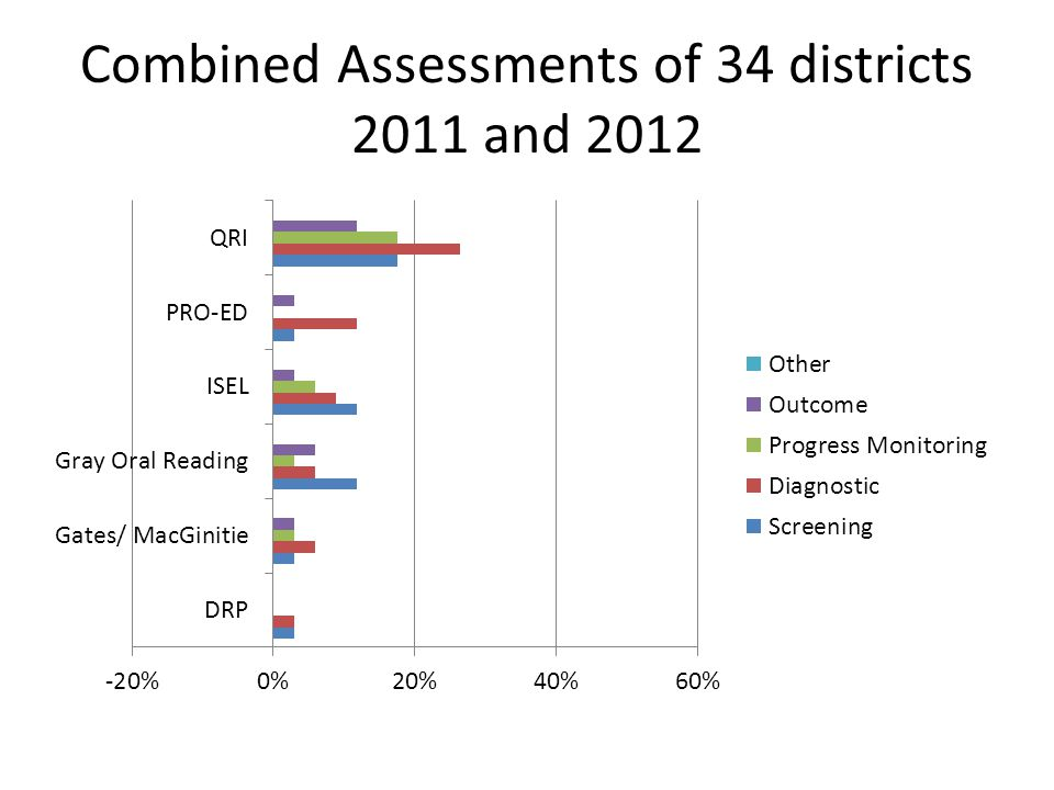 Combined Assessments of 34 districts 2011 and 2012