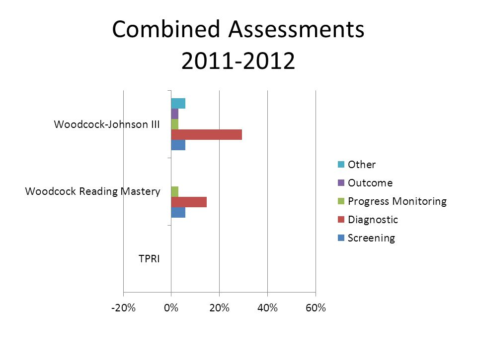 Combined Assessments 2011-2012