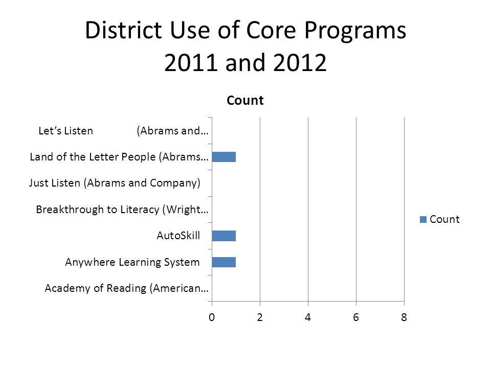District Use of Core Programs 2011 and 2012