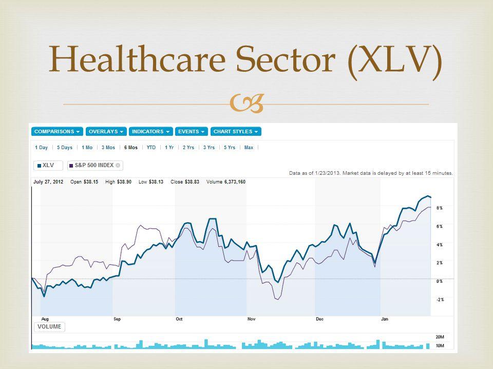  Healthcare Sector (XLV)