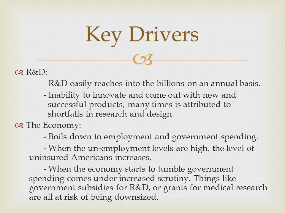   R&D: - R&D easily reaches into the billions on an annual basis.
