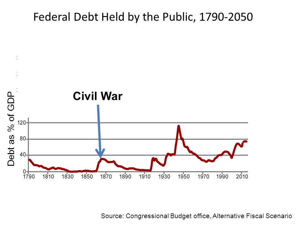 Civil War Debt as % of GDP Source: Congressional Budget office, Alternative Fiscal Scenario Federal Debt Held by the Public, 1790-2050