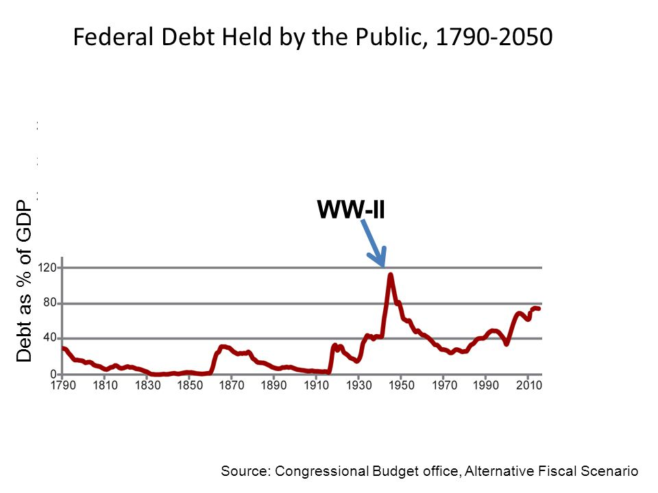 WW-II Debt as % of GDP Source: Congressional Budget office, Alternative Fiscal Scenario Federal Debt Held by the Public, 1790-2050