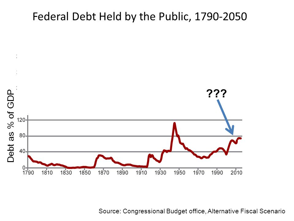 ??? Debt as % of GDP Source: Congressional Budget office, Alternative Fiscal Scenario Federal Debt Held by the Public, 1790-2050