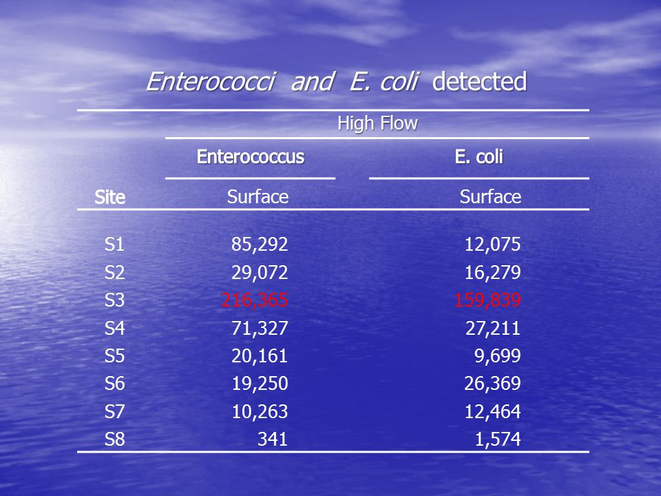 Enterococci and E.