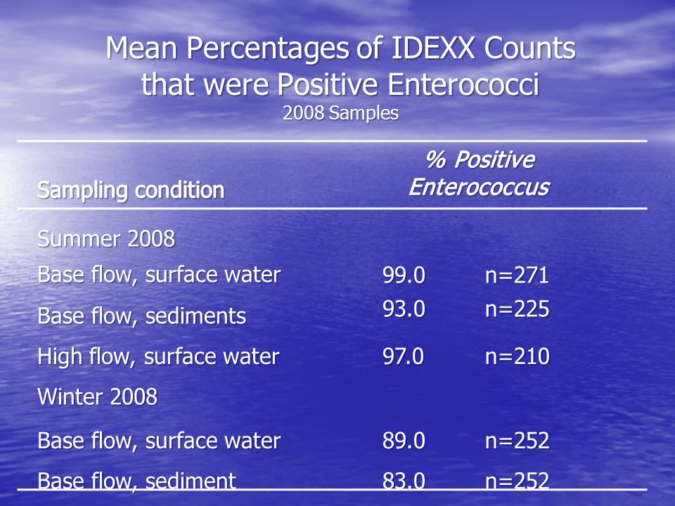 Mean Percentages of IDEXX Counts that were Positive Enterococci 2008 Samples Summer 2008 Base flow, surface water 99.0n=271 Base flow, sediments 93.0n=225 High flow, surface water 97.0n=210 Winter 2008 Base flow, surface water 89.0n=252 Base flow, sediment 83.0n=252