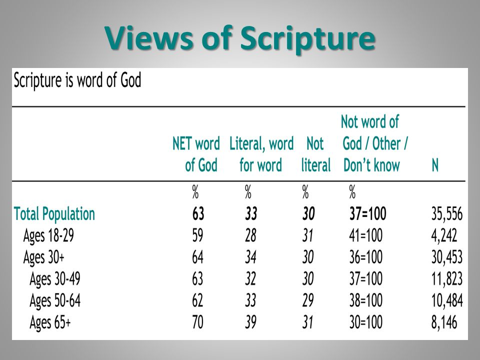 Views of Scripture