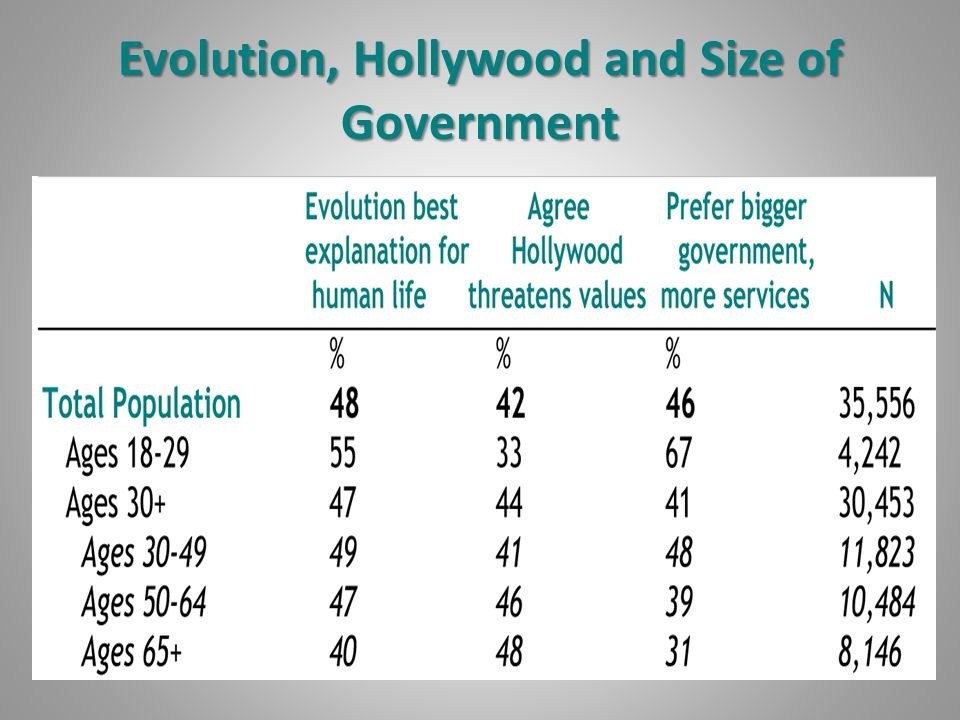 Evolution, Hollywood and Size of Government