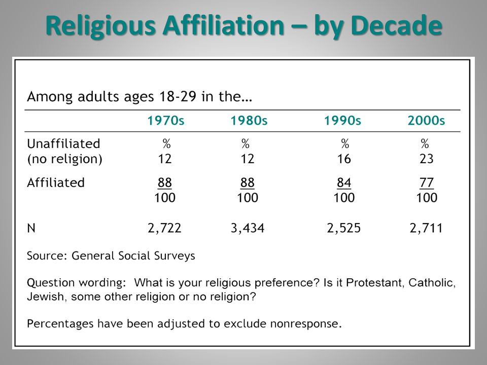 Religious Affiliation – by Decade