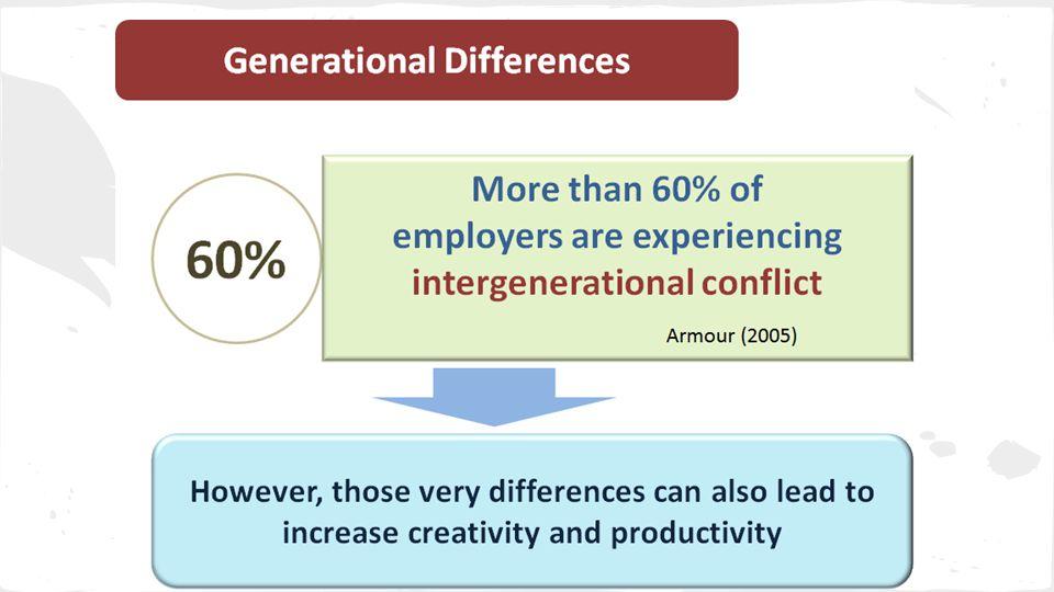 Corbett, S. (2008). Targeting Different Generations.