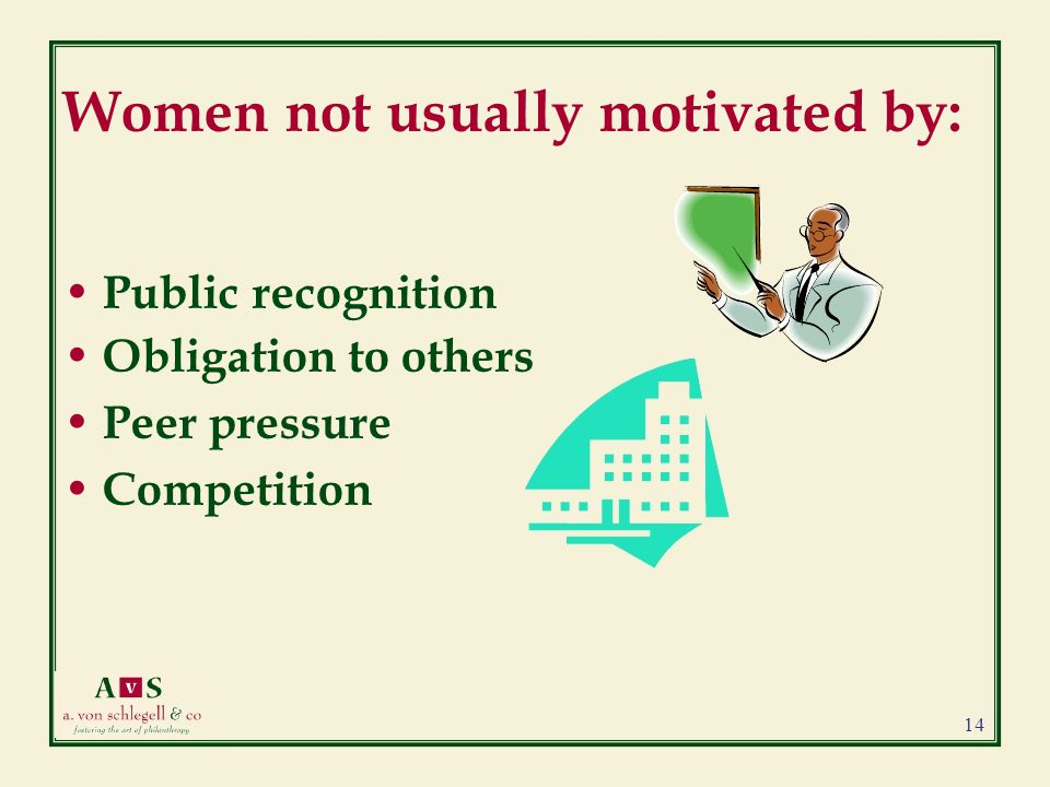 Women not usually motivated by: Public recognition Obligation to others Peer pressure Competition 14