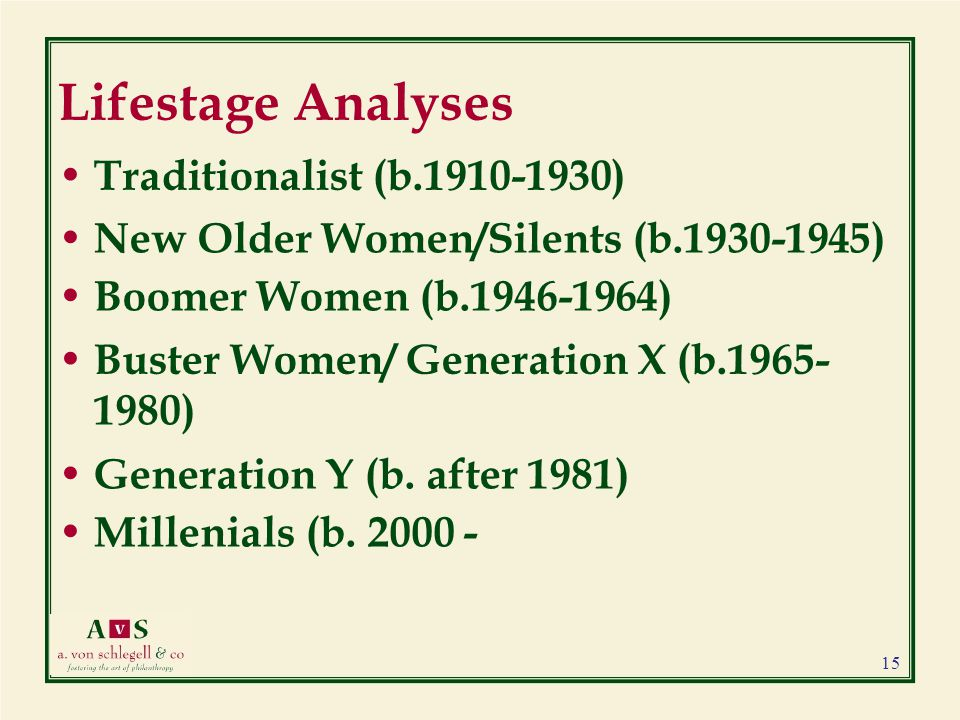 Lifestage Analyses Traditionalist (b.1910-1930) New Older Women/Silents (b.1930-1945) Boomer Women (b.1946-1964) Buster Women/ Generation X (b.1965- 1980) Generation Y (b.
