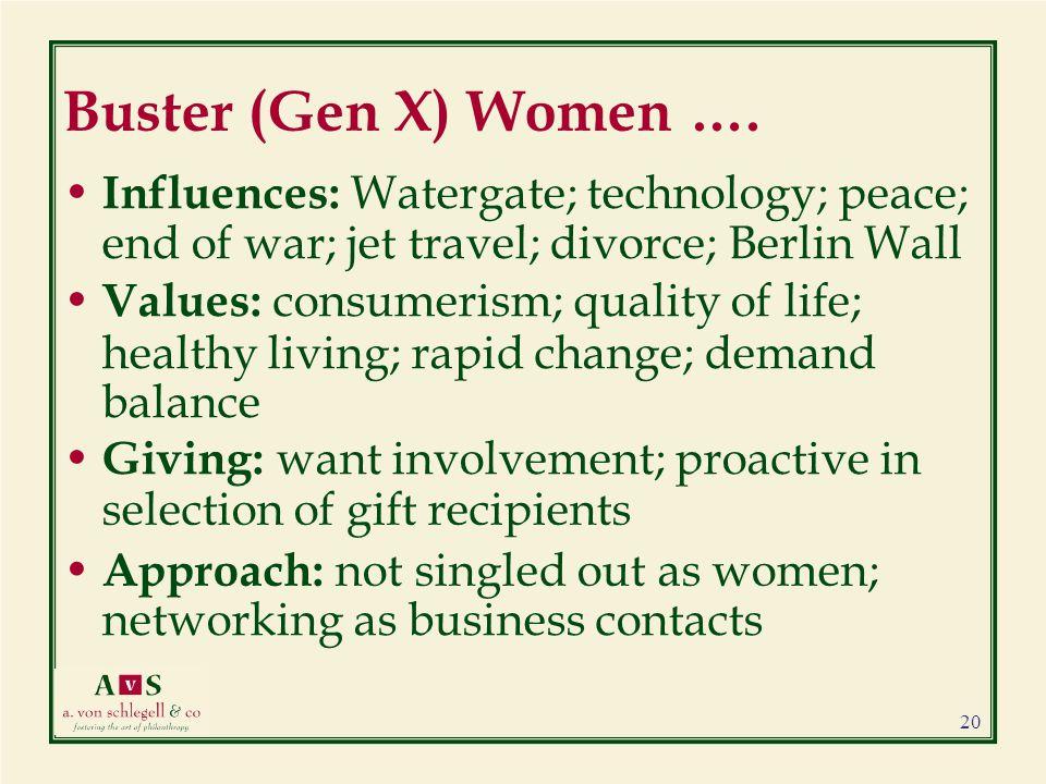 Buster (Gen X) Women ….