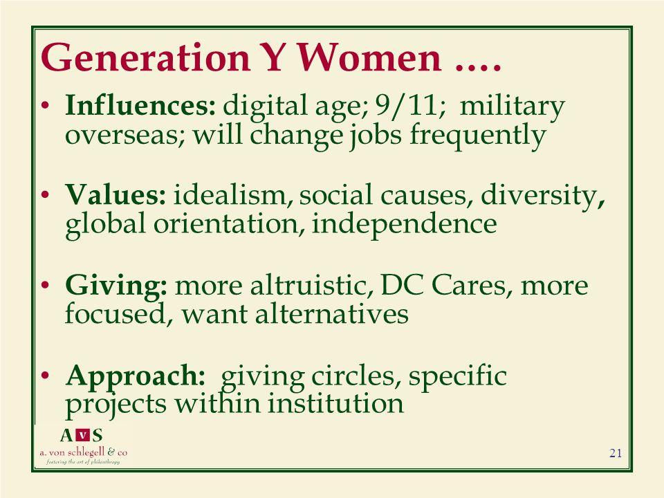 Generation Y Women ….