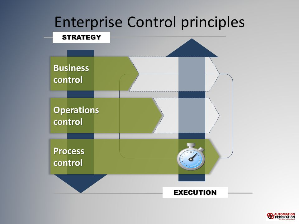 Enterprise Control principles Operationscontrol Businesscontrol Processcontrol STRATEGY EXECUTION