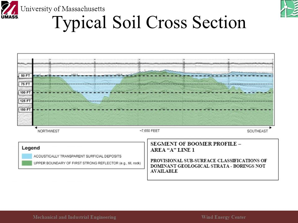 Mechanical and Industrial EngineeringWind Energy Center University of Massachusetts Typical Soil Cross Section