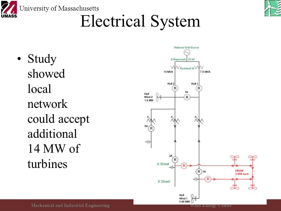 Mechanical and Industrial EngineeringWind Energy Center University of Massachusetts Electrical System Study showed local network could accept additional 14 MW of turbines