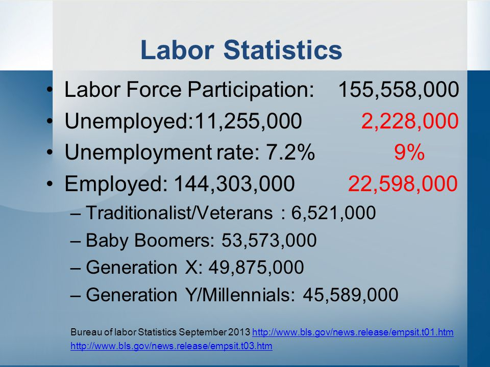 Labor Statistics Labor Force Participation: 155,558,000 Unemployed:11,255,000 2,228,000 Unemployment rate: 7.2% 9% Employed: 144,303,000 22,598,000 –Traditionalist/Veterans : 6,521,000 –Baby Boomers: 53,573,000 –Generation X: 49,875,000 –Generation Y/Millennials: 45,589,000 Bureau of labor Statistics September 2013 http://www.bls.gov/news.release/empsit.t01.htmhttp://www.bls.gov/news.release/empsit.t01.htm http://www.bls.gov/news.release/empsit.t03.htm