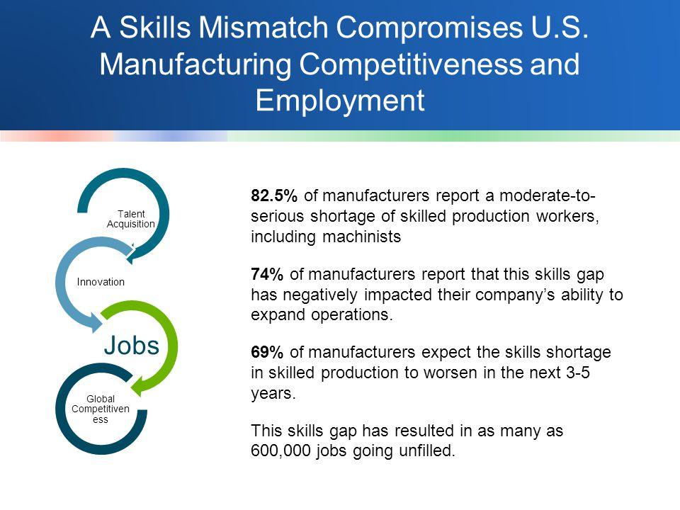 A Skills Mismatch Compromises U.S.