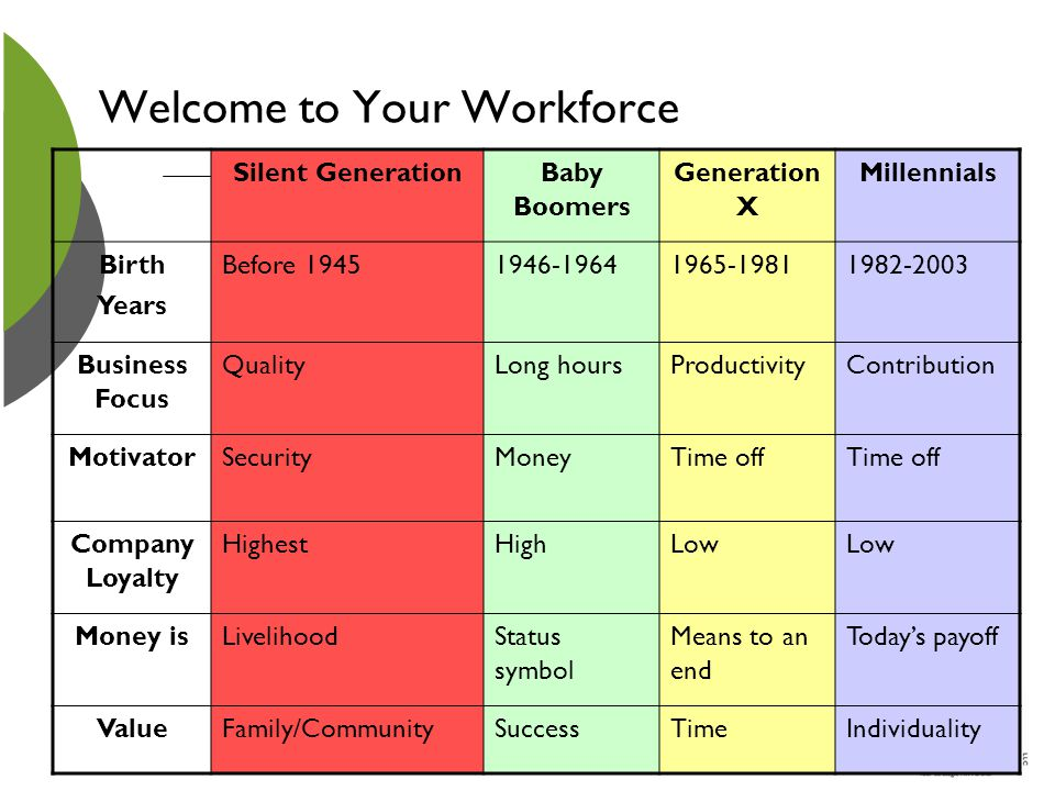 Welcome to Your Workforce Silent GenerationBaby Boomers Generation X Millennials Birth Years Before 19451946-19641965-19811982-2003 Business Focus Qua