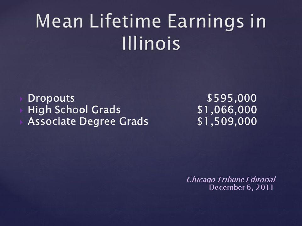  Dropouts $595,000  High School Grads$1,066,000  Associate Degree Grads$1,509,000 Chicago Tribune Editorial December 6, 2011