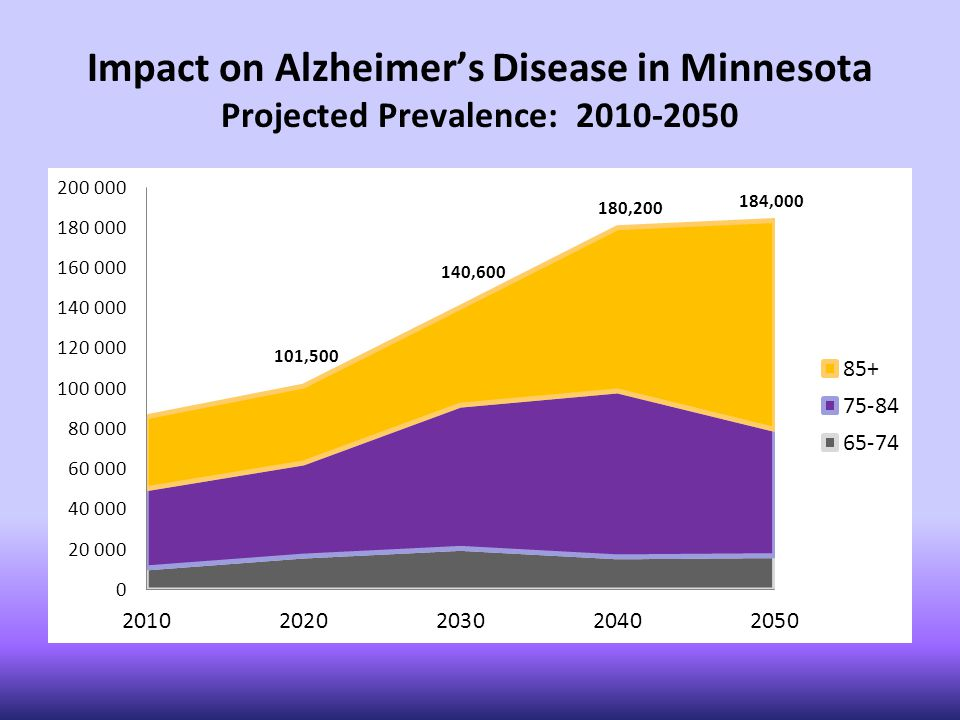 Impact on Alzheimer's Disease in Minnesota Projected Prevalence: 2010-2050 101,500 140,600 180,200 184,000