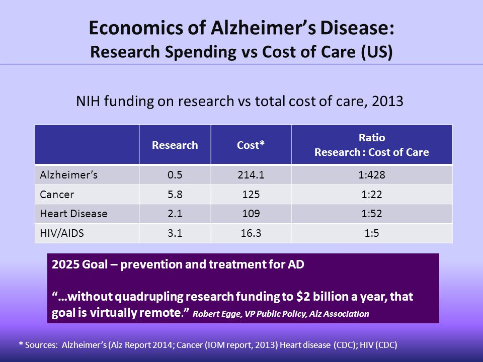 Economics of Alzheimer's Disease: Research Spending vs Cost of Care (US) 2025 Goal – prevention and treatment for AD …without quadrupling research funding to $2 billion a year, that goal is virtually remote.