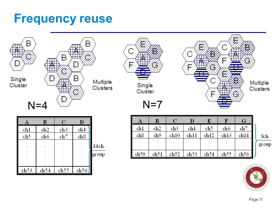 Florida Institute of technologies Frequency reuse N=4 N=7 Single Cluster Multiple Clusters Page 11