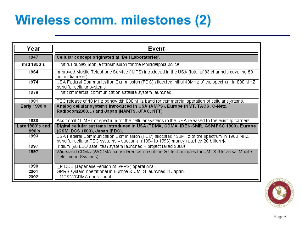 Florida Institute of technologies Wireless comm. milestones (2) Page 6