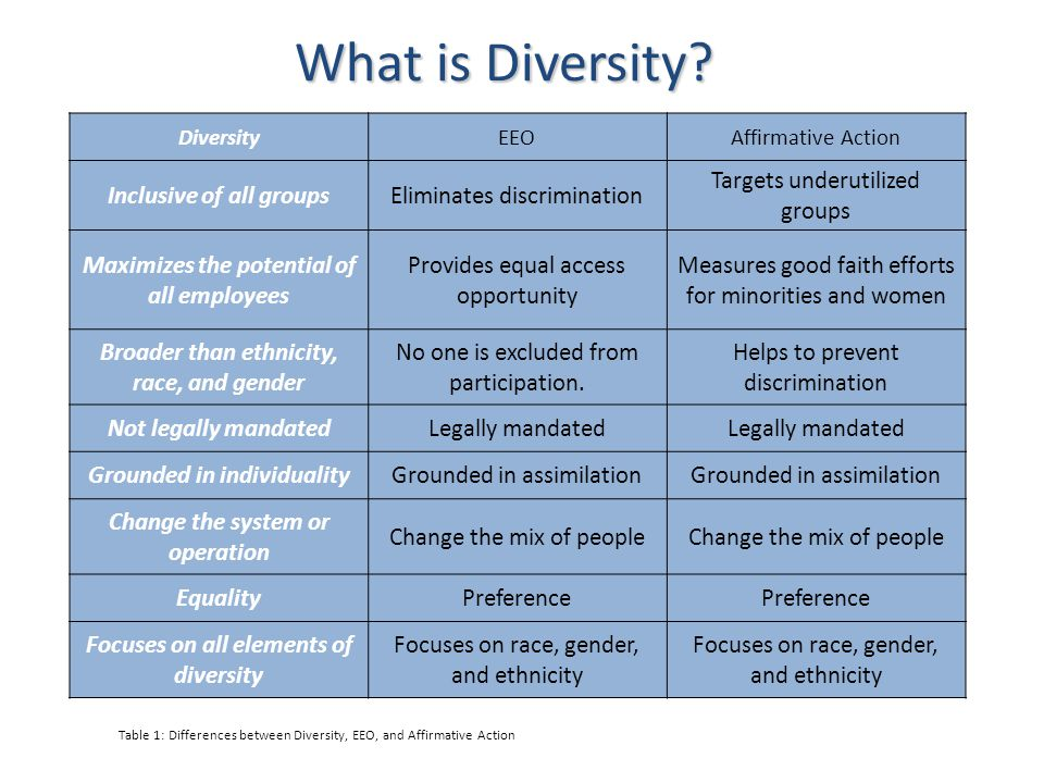 Table 1: Differences between Diversity, EEO, and Affirmative Action DiversityEEOAffirmative Action Inclusive of all groupsEliminates discrimination Ta