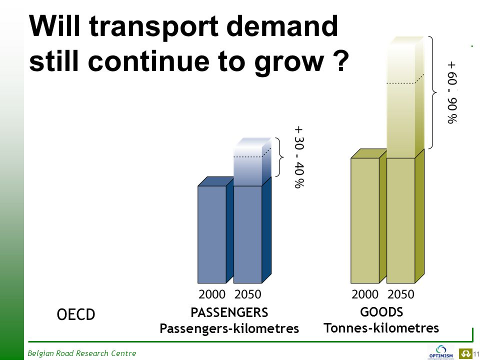 11 Belgian Road Research Centre Will transport demand still continue to grow .