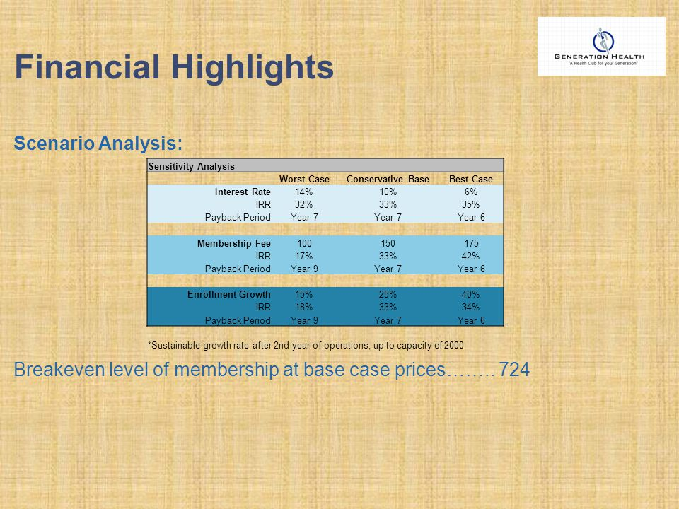 Financial Highlights Scenario Analysis: Breakeven level of membership at base case prices…….. 724 Sensitivity Analysis Worst CaseConservative BaseBest