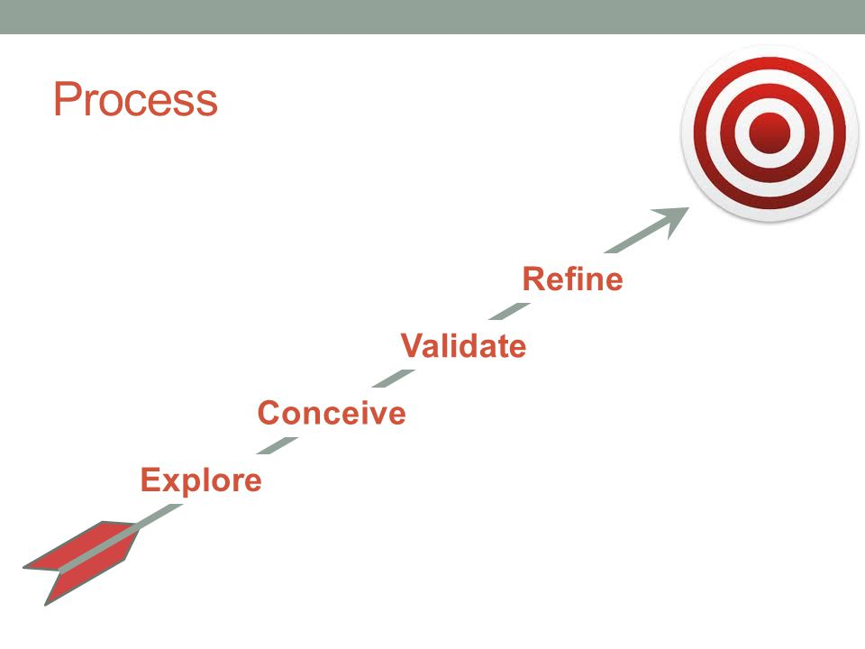 Process Explore Conceive Validate Refine
