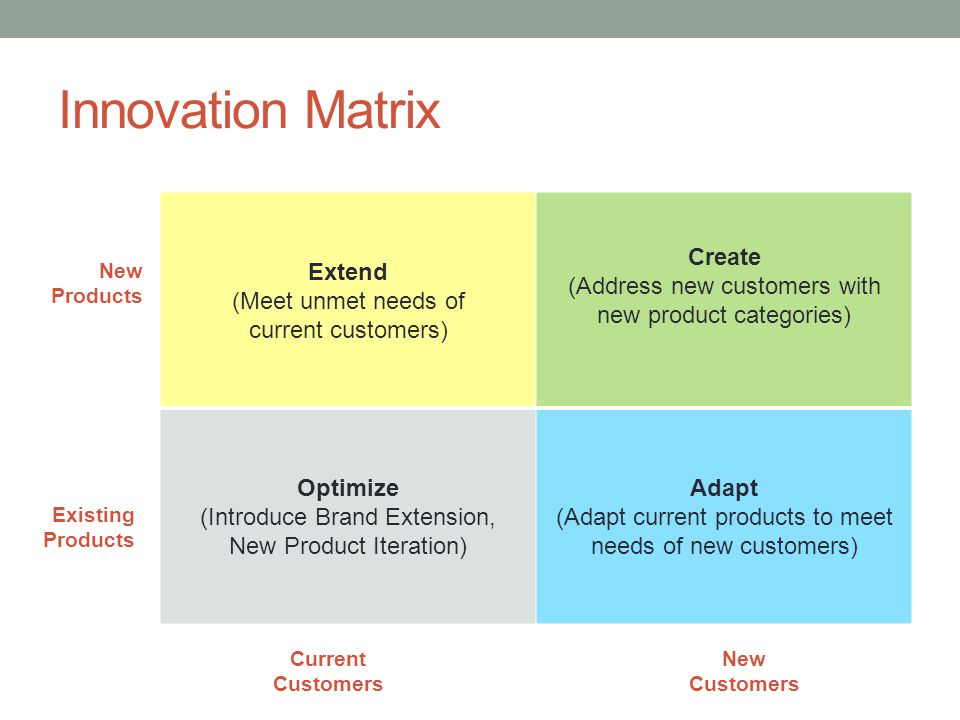Innovation Matrix Extend (Meet unmet needs of current customers) Create (Address new customers with new product categories) Optimize (Introduce Brand Extension, New Product Iteration) Adapt (Adapt current products to meet needs of new customers) New Products Existing Products Current Customers New Customers