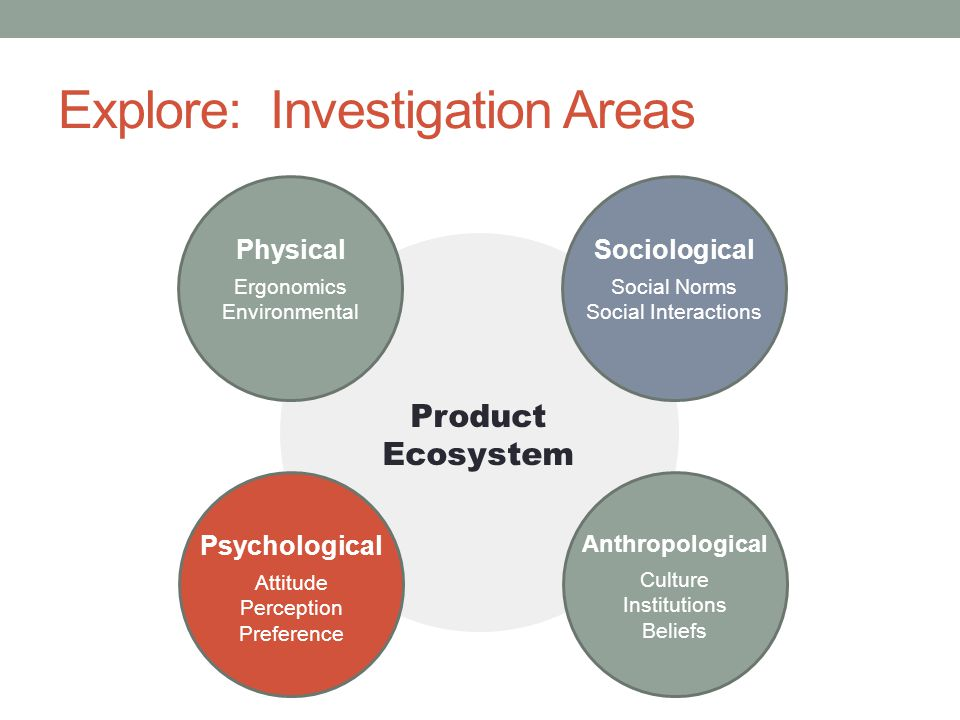 Explore: Investigation Areas Physical Ergonomics Environmental Psychological Attitude Perception Preference Sociological Social Norms Social Interactions Anthropological Culture Institutions Beliefs Product Ecosystem