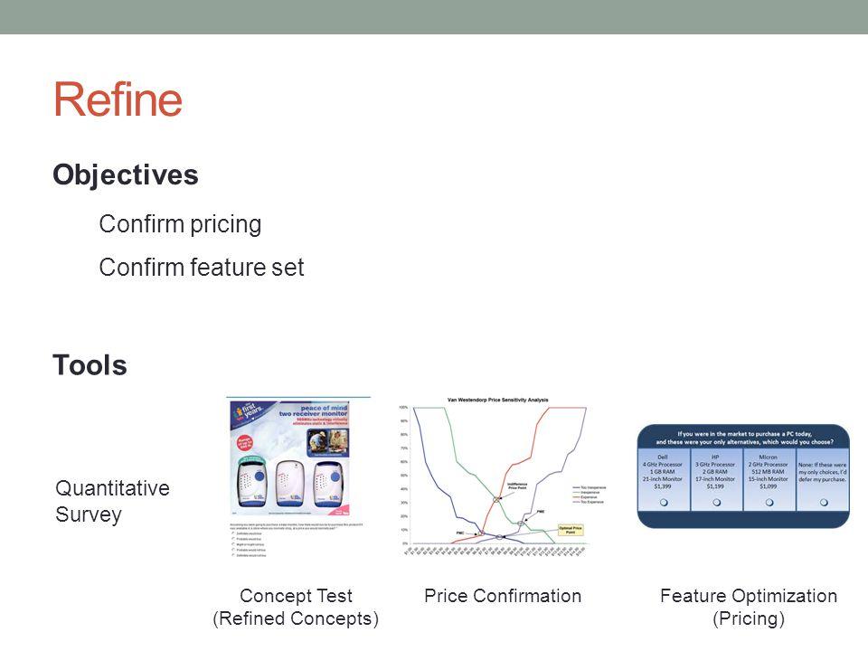 Refine Objectives Confirm pricing Confirm feature set Tools Concept Test (Refined Concepts) Quantitative Survey Price ConfirmationFeature Optimization (Pricing)