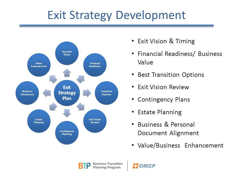 Exit Strategy Development Exit Vision & Timing Financial Readiness/ Business Value Best Transition Options Exit Vision Review Contingency Plans Estate