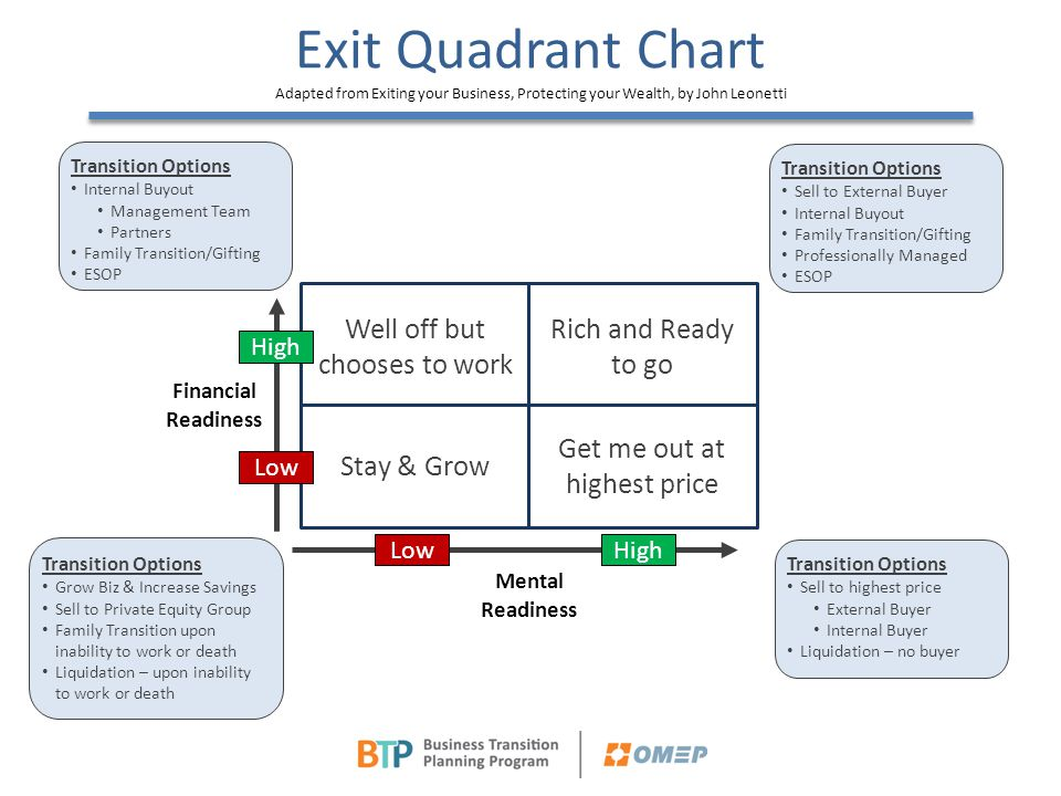 Financial Readiness Exit Quadrant Chart Adapted from Exiting your Business, Protecting your Wealth, by John Leonetti Well off but chooses to work Stay