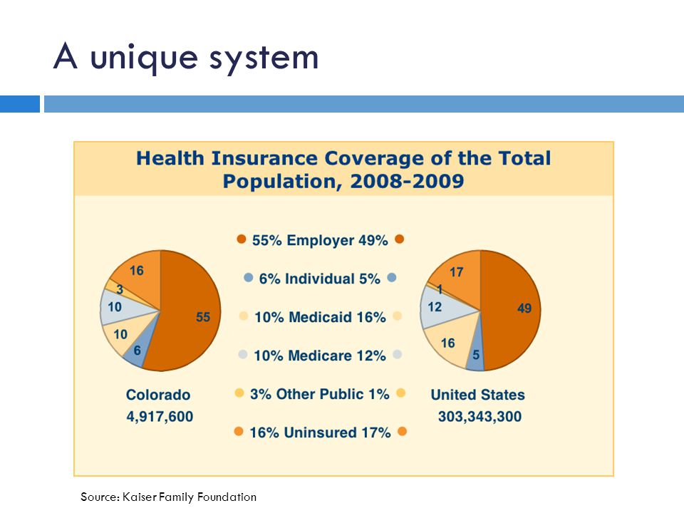 A unique system Source: Kaiser Family Foundation