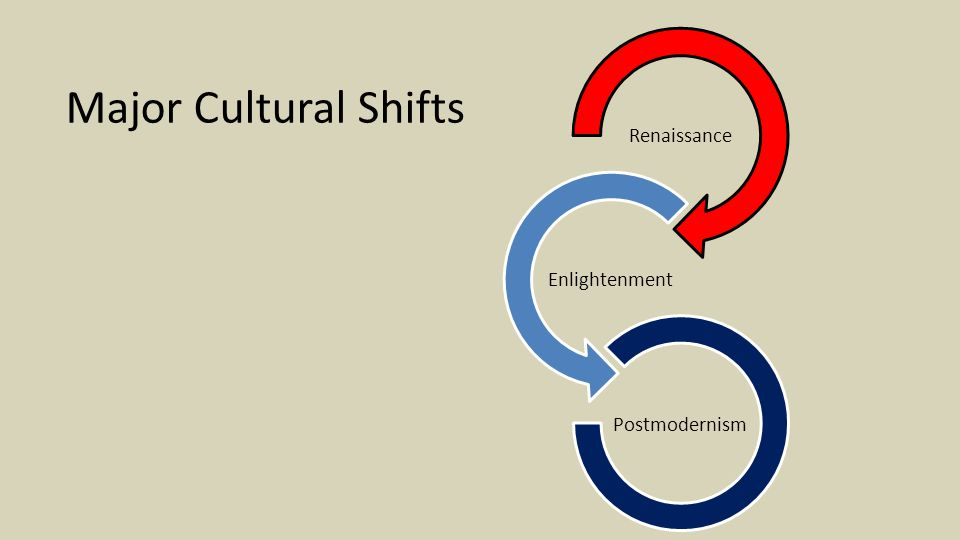 Renaissance Enlightenment Postmodernism Major Cultural Shifts