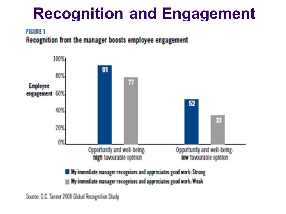 28 Recognition and Engagement