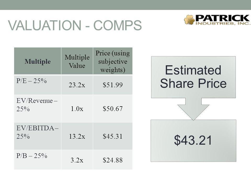 $43.21 Estimated Share Price Multiple Multiple Value Price (using subjective weights) P/E – 25% 23.2x$51.99 EV/Revenue – 25% 1.0x$50.67 EV/EBITDA – 25% 13.2x$45.31 P/B – 25% 3.2x$24.88