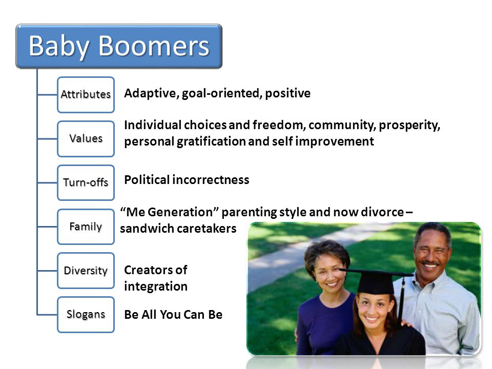Baby Boomers Attributes Values Turn-offs Family Diversity Slogans Adaptive, goal-oriented, positive attitude optimistic Individual choices and freedom, community, prosperity, personal gratification and self improvement Political incorrectness Me Generation parenting style and now divorce – sandwich caretakers Creators of integration Be All You Can Be
