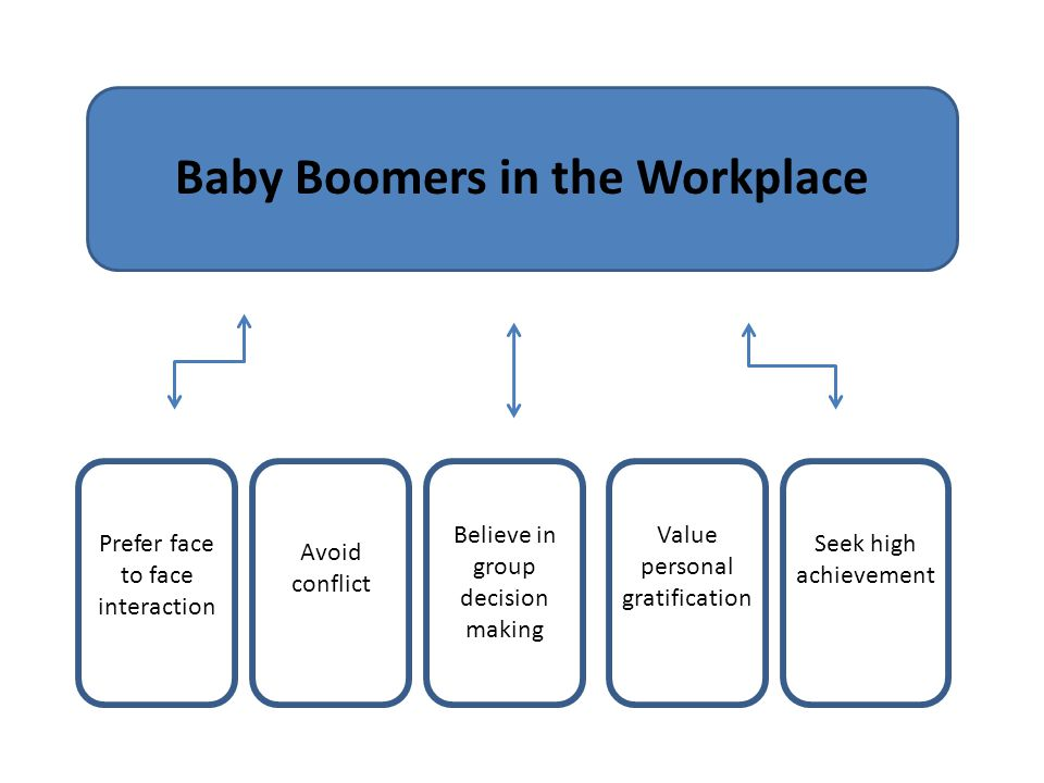 Baby Boomers in the Workplace Prefer face to face interaction Avoid conflict Believe in group decision making Value personal gratification Seek high a
