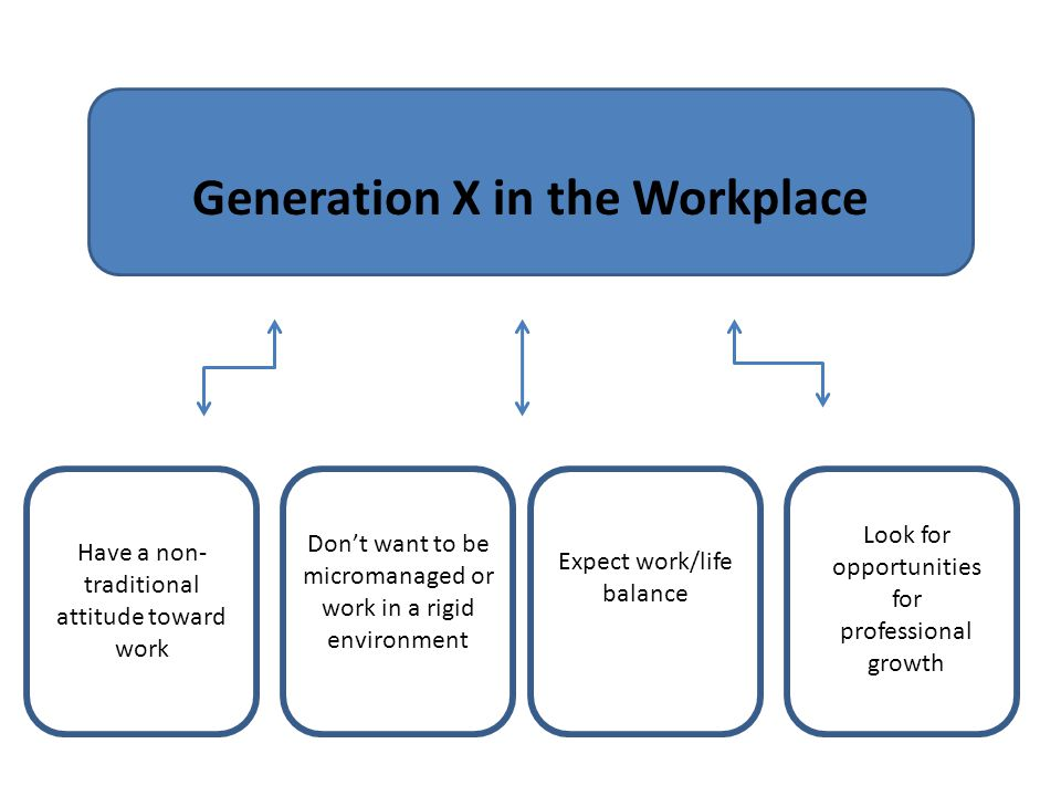 Generation X in the Workplace Have a non- traditional attitude toward work Look for opportunities for professional growth Don't want to be micromanage