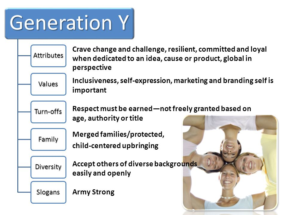Generation Y Attributes Values Turn-offs Family Diversity Slogans Crave change and challenge, resilient, committed and loyal when dedicated to an idea