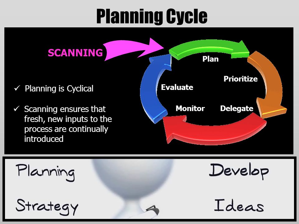 Planning Cycle Planning is Cyclical Plan Prioritize DelegateMonitor Evaluate Scanning ensures that fresh, new inputs to the process are continually in