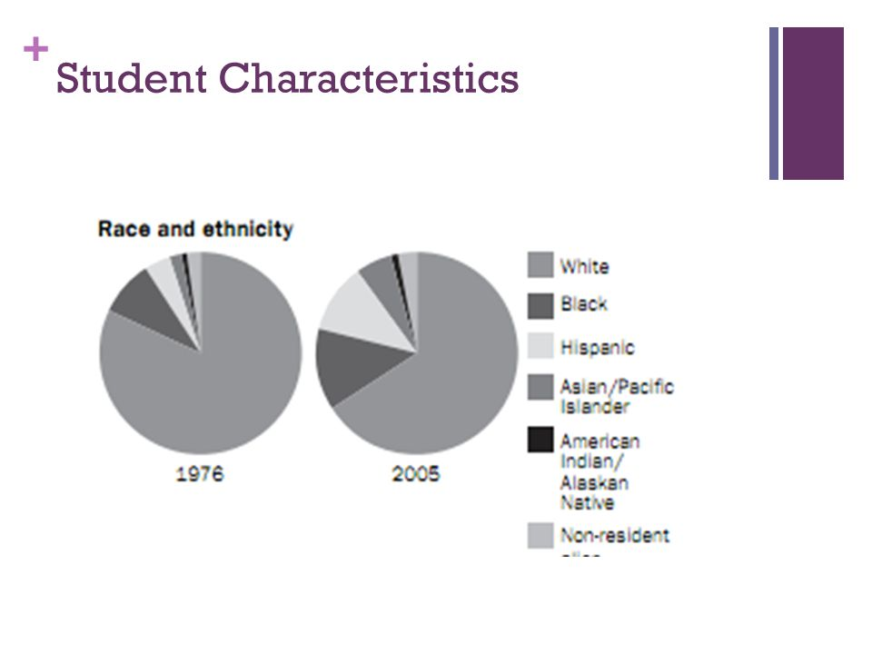 + Student Characteristics