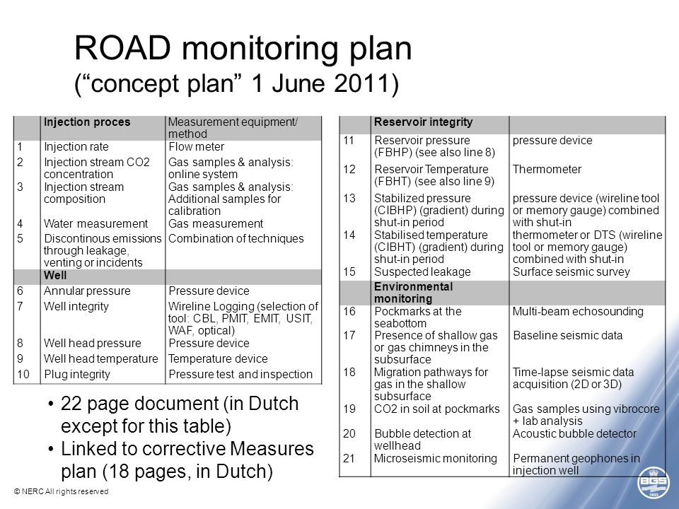 © NERC All rights reserved ROAD monitoring plan ( concept plan 1 June 2011) Injection procesMeasurement equipment/ method 1Injection rateFlow meter 2Injection stream CO2 concentration Gas samples & analysis: online system 3Injection stream composition Gas samples & analysis: Additional samples for calibration 4Water measurementGas measurement 5Discontinous emissions through leakage, venting or incidents Combination of techniques Well 6Annular pressurePressure device 7Well integrityWireline Logging (selection of tool: CBL, PMIT, EMIT, USIT, WAF, optical) 8Well head pressurePressure device 9Well head temperatureTemperature device 10Plug integrityPressure test and inspection Reservoir integrity 11Reservoir pressure (FBHP) (see also line 8) pressure device 12Reservoir Temperature (FBHT) (see also line 9) Thermometer 13Stabilized pressure (CIBHP) (gradient) during shut-in period pressure device (wireline tool or memory gauge) combined with shut-in 14Stabilised temperature (CIBHT) (gradient) during shut-in period thermometer or DTS (wireline tool or memory gauge) combined with shut-in 15Suspected leakageSurface seismic survey Environmental monitoring 16Pockmarks at the seabottom Multi-beam echosounding 17Presence of shallow gas or gas chimneys in the subsurface Baseline seismic data 18Migration pathways for gas in the shallow subsurface Time-lapse seismic data acquisition (2D or 3D) 19CO2 in soil at pockmarksGas samples using vibrocore + lab analysis 20Bubble detection at wellhead Acoustic bubble detector 21Microseismic monitoringPermanent geophones in injection well 22 page document (in Dutch except for this table) Linked to corrective Measures plan (18 pages, in Dutch)