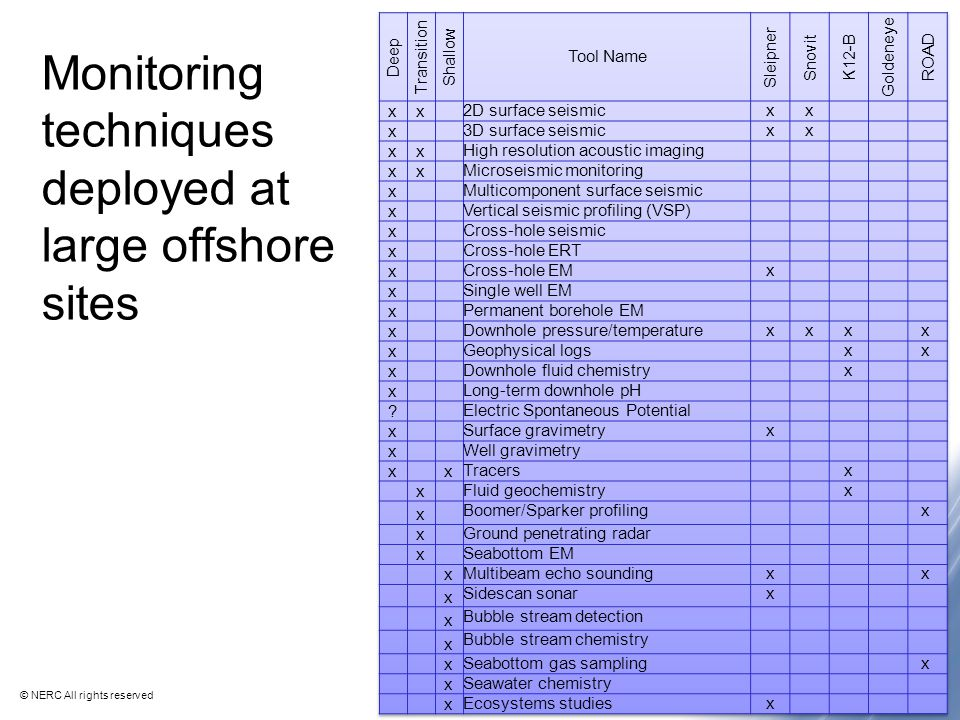 © NERC All rights reserved Monitoring techniques deployed at large offshore sites 8